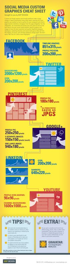 Social Media Custom Graphics Cheat Sheet: This is a great infographic detailing the sizes for your graphics on different social networks. As a company that does custom graphics to help businesses maintain brand consistency across networks Social Marketing, Inbound Marketing, Marketing Digital, Marketing Na Internet, Marketing Trends, Web Social, Social Media Plattformen, Social Media Services, Social Media Images