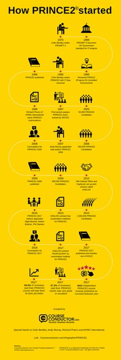 An infographic about How PRINCE2 started by CourseConductor.com
