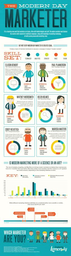 The Modern Day Marketer #Infographic #Marketing #Marketer