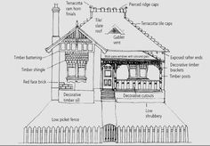 Image courtesy Manly Council NSW There are mainly four Federation Housing Styles: With thanks to Wikipedia : Federation architecture . Australian Architecture, Australian Homes, Timber Posts, Timber Battens, Edwardian House, Edwardian Style, Exposed Rafters, House Sketch, Slate Roof