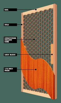 hollow core door inside - Google Search  sc 1 st  Pinterest & hollow core door honeycomb - Google Search | THESIS - Hollow core ...