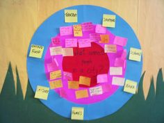 Analyzing our connections in Grade 2 | Makingthinkingvisible's Blog