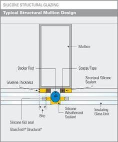 Silicone Structural Glazing
