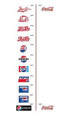 the original corporate mark for Coke has remained unchanged for 124+ years.