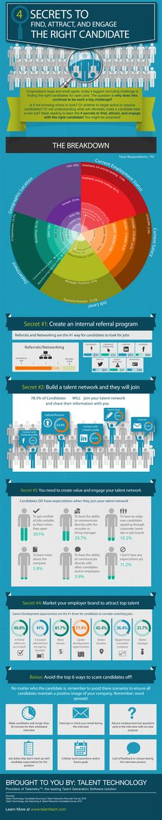4 Secrets to Find, Attract, and Engage the Right Candidates Infographic | Talent Technology