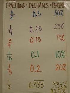 Anchor Charts - Math - Ms. Glantz