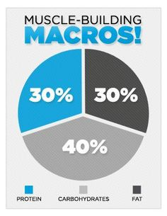 Bodybuilding.com - Ask The Macro Manager: What's The Best Macronutrient Ratio For Building Muscle?