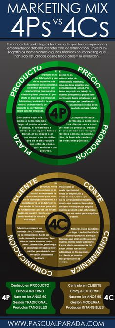Las 4 Ps y las 4 Cs del Marketing en una infografía