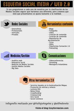 Esquema de los Social Media / Web 2.0. #infografia #socialmedia