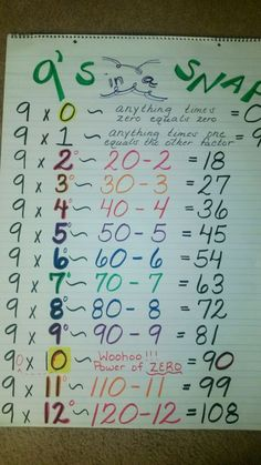 Another way of looking at the 9's multiplications.  Capturing Classroom Ideas: 9's Multiplication Anchor Chart