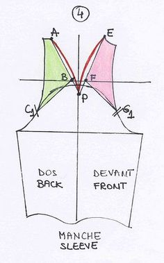 Hur man ritar en raglanärm utifrån ett basmönster.