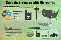 Microgrids, which can connect to the main grid but also have their own, independent energy supply, increase energy efficiency and keep expensive power outages from spreading. Coal Gas, Heat Energy, Energy Supply, Keep The Lights On, Power Outage, Energy Technology, Vulnerability, Grid, The Neighbourhood