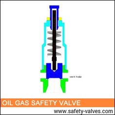 We are a prominent organization also manufacturer and exporter of comprehensive gamut of Gas Safety Valves at leading prices in the market to our valuable customers. Safety Valve, Relief Valve, Oil And Gas, India, Organization, Marketing, Seals, Pump, Industrial