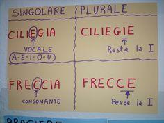 School Play, Back To School, Desperate Housewives, Italian Language, Learning Italian, Learning Disabilities, Grammar, Teaching, Alphabet