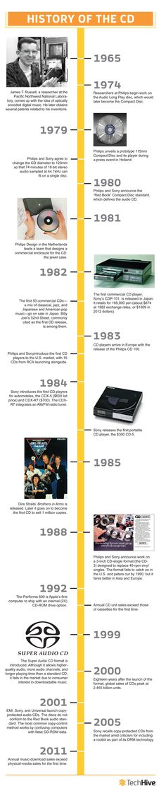 The CD player turns 30 | TechHive