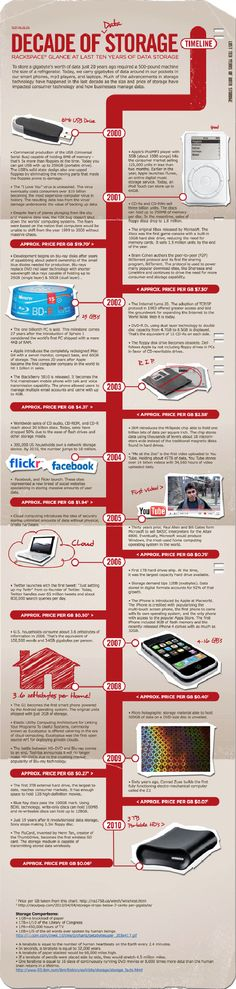 Decade of data storage #infographic