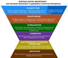 Воронка продаж в digital-маркетинге