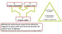Copier/coller-copier/reformuler-copier-créer : une démarche dynamique