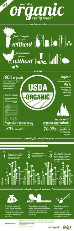 How Organic is it? (infographic)   green infographics   Scoop.it