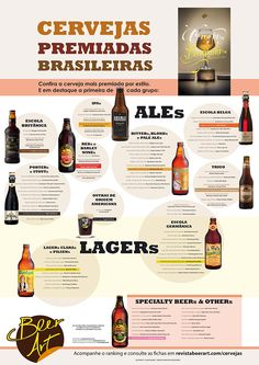 Ranking shows the most awarded Brazilian beers, Food And Drinks, Most awarded beers in each category are featured in poster. Beer Infographic, Infographics, Tequila, Container Cafe, Beer Pairing, Beer Recipes, Wine And Beer, Beer Lovers, Home Brewing