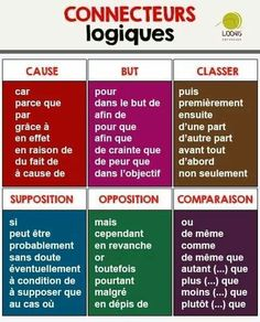 Learning French or any other foreign language require methodology, perseverance and love. In this article, you are going to discover a unique learn French method. French Verbs, French Grammar, French Phrases, French Expressions, French Language Lessons, French Language Learning, French Lessons, German Language, Spanish Lessons