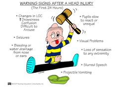 warning signs after head injury (first 24 hrs)