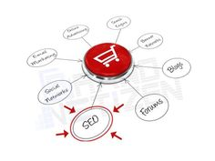 Increasing the sales of an E-commerce website is totally different than popularizing your general website among the visitors. Without comparing both, it can be safely said that both are specialized tasks and require different #SEO skills to complete successfully. While many will follow a similar SEO technique on every website, Brandnetizen takes special care for #eCommerce #websites. We are the one who carefully listens to client's requirements and then cater them with our varied…