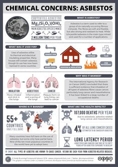 Asbestos has been in the news recently, along with the health concerns surrounding it. The Environmental Protection Agency (EPA) in the U. has proposed a framework that opens the door to new uses… Study Chemistry, Science Chemistry, Organic Chemistry, Physical Science, Teaching Science, Science Education, Teaching Resources, Chemistry Posters, Gcse Science