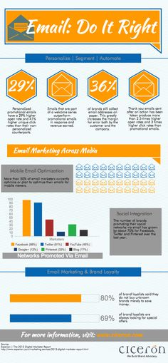 Email Marketing- Do It Right #Infographic