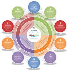 10 Stages In The Circular Customer Journey of the Social Media Lifecycle via @angela4design