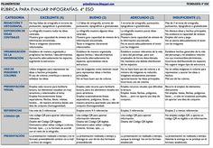 Tecnología ESO. Sagrado Corazón de Placeres (Pontevedra): Rúbrica para la evaluación de infografías Rubrics For Projects, Project Rubric, Blooms Taxonomy, Fourth Grade, Growing Up, Engineering, Teacher, Education, Planes