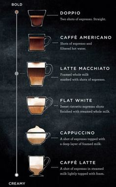 Starbucks shares its spectrum of espresso drink menu What's a latte macchiato? Meet Starbucks' new hybrid espresso drink Latte Macchiato, Café Latte, Latte Art, Cafe Menu, Menu Café, Drink Menu, Menu List, Drink List, Frappuccino