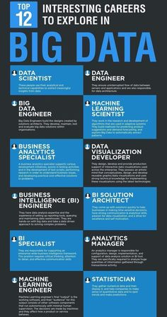 Top 12 Interesting Careers to Explore in Big Data Computer Technology, Computer Programming, Computer Science, Business Technology, Learn Computer Coding, Computer Basics, Computer Laptop, Business Intelligence, Data Science
