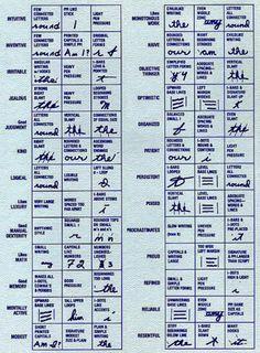 Handwriting Analysis Chart 3