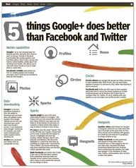 Advantages of Google+