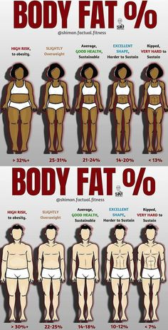 When we think about levels of body fat, we often just think about it from an aesthetic perspective and don't consider the health risks of extremely high or low levels of body fat and we also don't typically consider how we will feel at certain levels. When you're sitting at 14-18% body fat (as a male), the thought of being 8% seems pretty good. However, getting to 8% will most likely involve lower strength levels, increased hunger, and lower energy levels. If you're over 30%, you're at risk