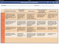 Rubricas de evaluación de una lectura. Plantilla genérica con los indicadores.