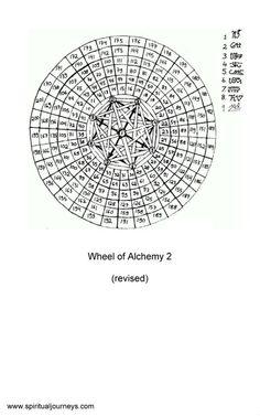 Wheel of Alchemy 2