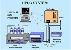 Analysis of Ions Using High Performance Liquid Chromatography.Ion-Chromatography.