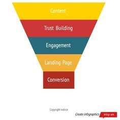 Social Media funnel for lead conversion. How To Create Infographics, Conversation, Presentation, Social Media, Engagement, Brown, Engagements, Social Networks, Social Media Tips