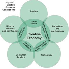 Creative Economy, Consumer Products, Public Art, Techno, Infographics, Wealth, Diagram, Community, Culture