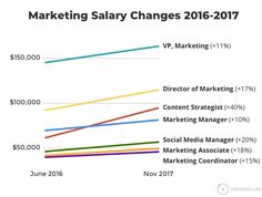 Marketing Job Descriptions  Marketing Job Salaries Guide  The