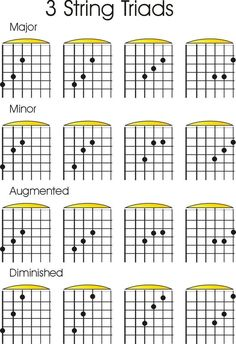Check out acoustic guitar notes :) 4805 Music Theory Guitar, Jazz Guitar, Guitar Strings, Music Guitar, Playing Guitar, Blue Guitar, Learning Guitar, Guitar Chords And Scales, Music Chords