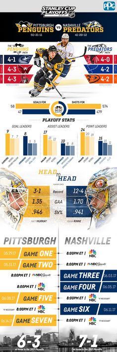 Here's everything you need to know about the Penguins and Predators Stanley Cup Final matchup in the 2017 Stanley Cup Playoffs. Nhl Stanley Cup Finals, Stanley Cup Champions, Pittsburgh Penguins Hockey, Pittsburgh Pa, Lets Go Pens, Sports Graphics, Sports Graphic Design, Ice Hockey, Hockey Girls