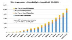There Are A Number Of Government Incentives For Electric Hybrid And Eco Vehicles We Will Explain Them Simply To Help Guide You Take Advantage