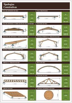 A Madeira Laminada Colada possibilita diversas aplicações, com excelentes resultados: vigas, pilares, decks, painéis e revestimentos.