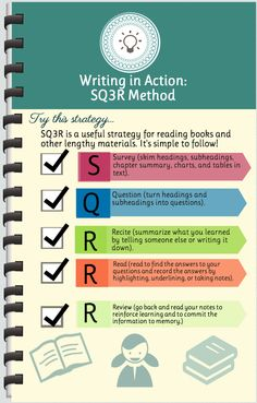 Informational graphic explaining the steps of the SQ3R method.