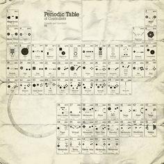 Periodic Table of #Gaming Controllers via Reddit user tgxn