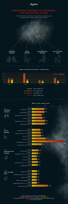 18 Best FATHOM   work images in 2012   Air pollution facts