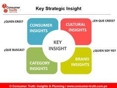 infograma de planificación estratégica - Buscar con Google